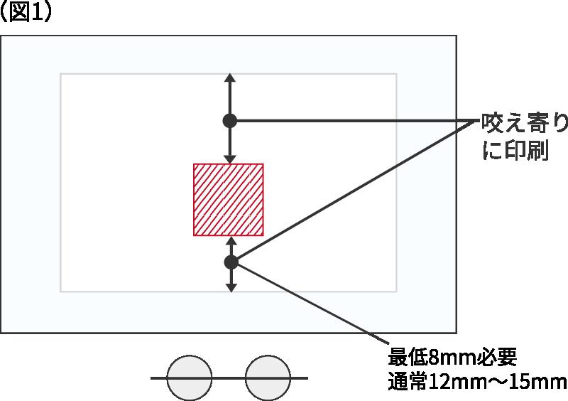 (図1)咬え寄りに印刷 最低8mm必要 通常12mm~15mm