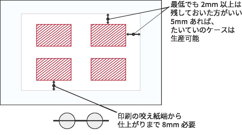 最低でも2mm以上は残しておいた方がいい5mmあれば、たいていのケースは生産可能 印刷の咬え紙端から仕上がりまで8mm必要