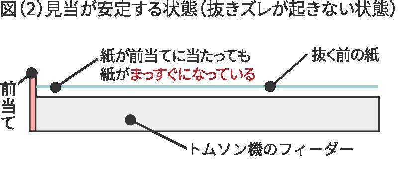 (図2)見当が安定する状態(抜きズレが起きない状態) 前当て 抜く前の紙 紙が前当てに当たっても紙がまっすぐになっている トムソン機のフィーダー部分(紙を流していく台のようなもの)