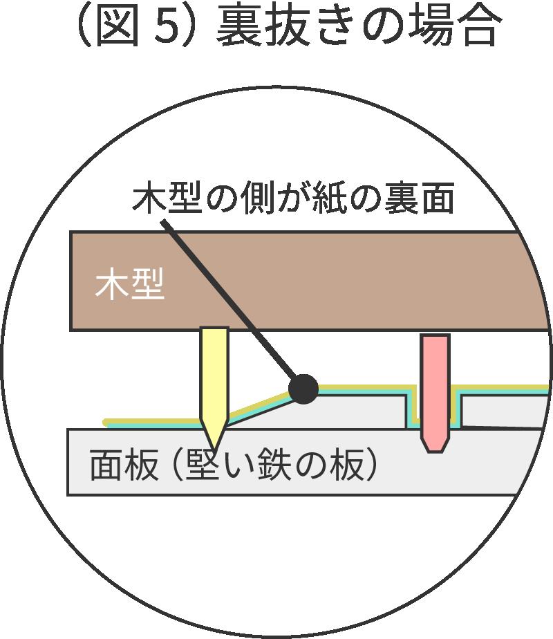 (図5)裏抜きの場合 木型の側が紙の裏面 木型 面板(堅い鉄の板)